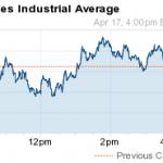 dow jones industrial average today 4 17 14