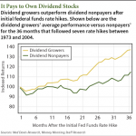 top dividend stocks 2014 growers outperform nonpayers