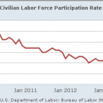Labor Department Jobs Numbers Show 806,000 Left the Workforce