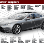 Tesla Suppliers List: These 26 Companies Help Make a Model S Sedan