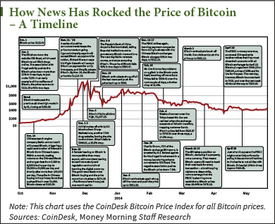 This Chart Proves the Bitcoin Market Is Maturing