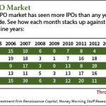 2014 IPO market