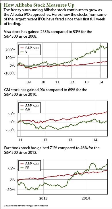 Outperform stock options