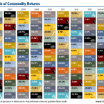 commodities prices