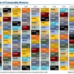 commodities prices