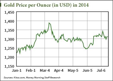Gold Current Price