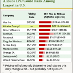 Alibaba IPO Facts