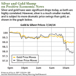 why silver prices are dropping today