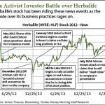 HLF shares