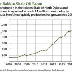 The Bakken Shale