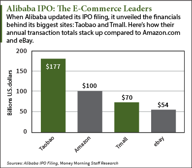 Alibaba ipo market value