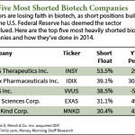 Short Selling Biotech Stocks