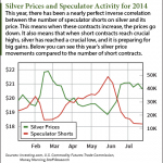 august silver prices