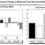 July retail sales data