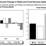 July retail sales data