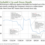 HLF stock
