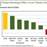 gold investing 2014