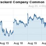HPQ stock price