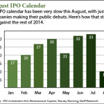 After Sparse August IPO Calendar, Market Will Regain Momentum