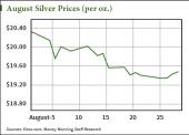 silver price forecast