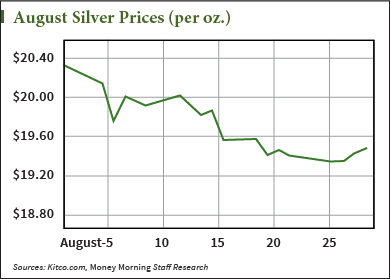 Silver Price Forecast: End-of-Year Rally to Start in September