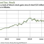 yhoo stock