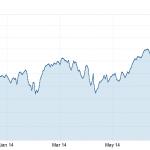 biggest stocks in the Nasdaq
