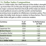 why the u.s. dollar is rising