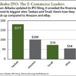 NYSE: BABA chart