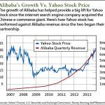 Yahoo's stake in Alibaba