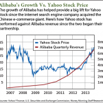 Alibaba's value to Yahoo