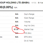 Alibaba stock price today
