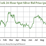 why is silver going down