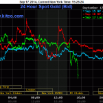 gold-prices-9.17.2014