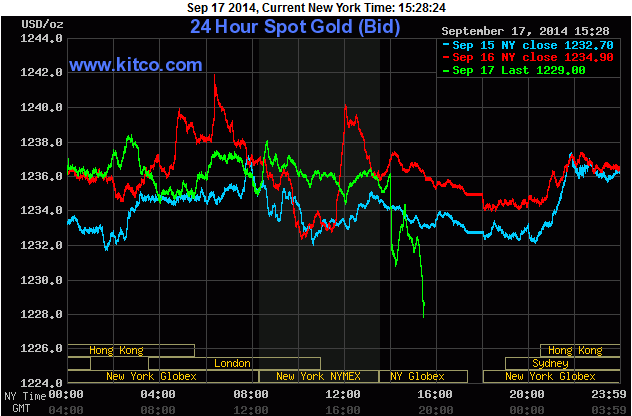 How the Fed Is Moving Gold Prices Today