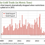 gold demand