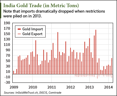 Indian Gold Demand Was Down 39% in Q2 – but Will Rise 27% in Q3