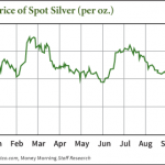 why silver prices are down right now