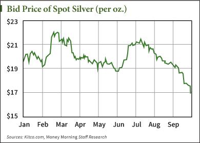 Spot Price Of Silver Money Morning