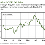 why oil prices are falling