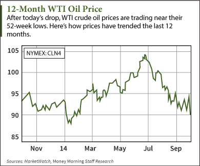 Why Oil Prices Are Falling Now