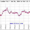 20141014-gold-prices