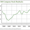 are stock buybacks good for investors