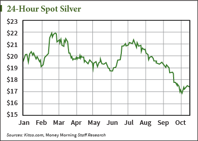 Why Silver Prices This Week Are Flat