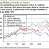 defense stocks