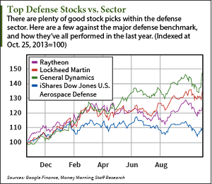 How to Find the Best Defense Stocks to Buy
