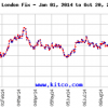 October gold prices