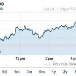 S&P 500 Soars Today to End Its Best Week of 2014