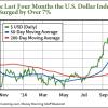 U.S. Dollar Profit