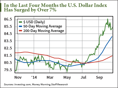 How to Profit from a Stronger U.S. Dollar